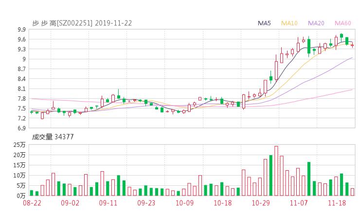 002251股票最新消息 步步高股票新闻2019 碳元科技股票分红