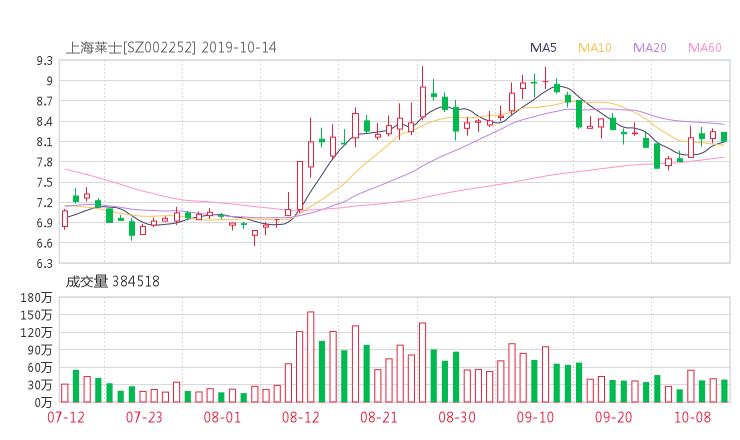 场外股票配资:002252股票收盘价 上海莱士资金流向2019年10月14日
