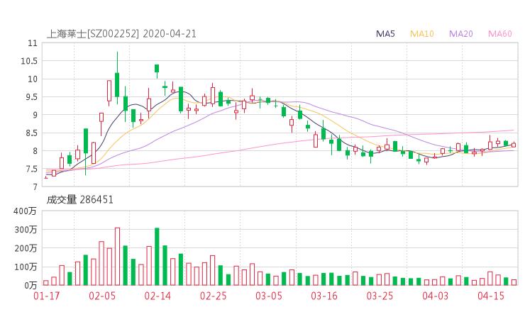 002252股票收盘价 上海莱士股票收盘价2020年4月21日