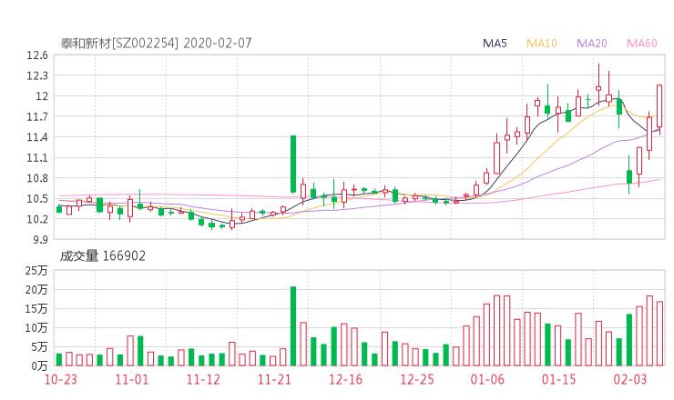 002254股票收盘价 泰和新材资金流向2020年2月7日