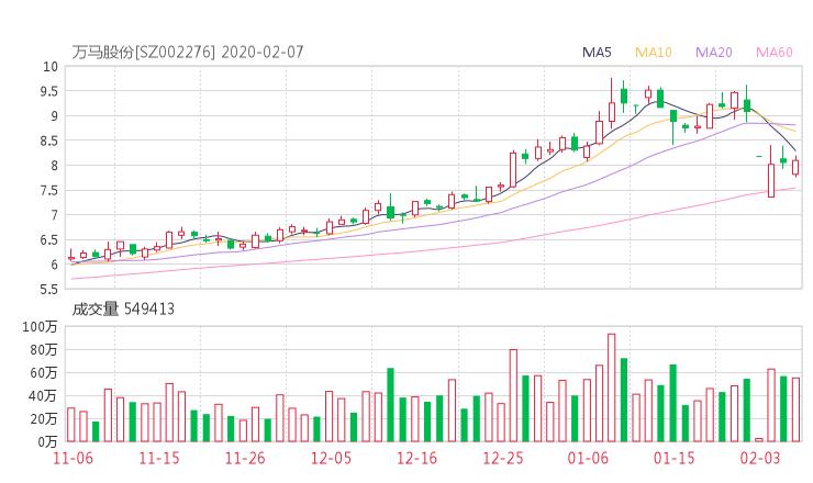 002276股票收盘价 万马股份资金流向2020年2月7日