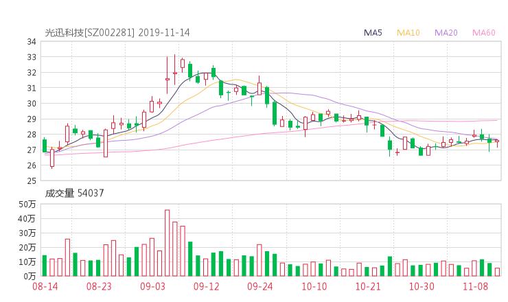 期货配资114:002281股票收盘价 光迅科技资金流向2019年11月14日