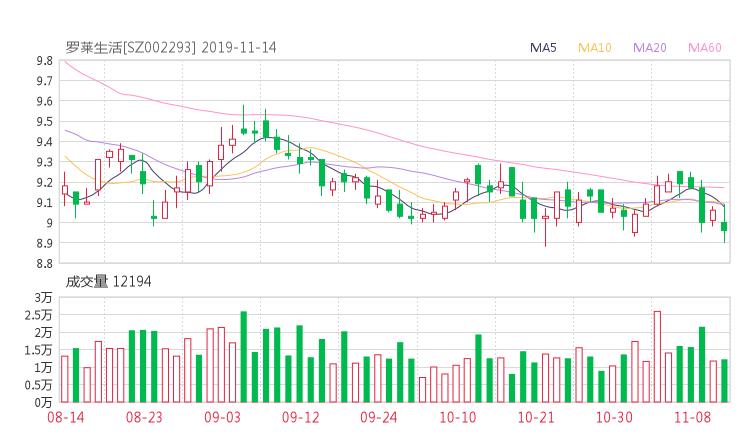 小麦财经:002293股票收盘价 罗莱生活资金流向2019年11月14日