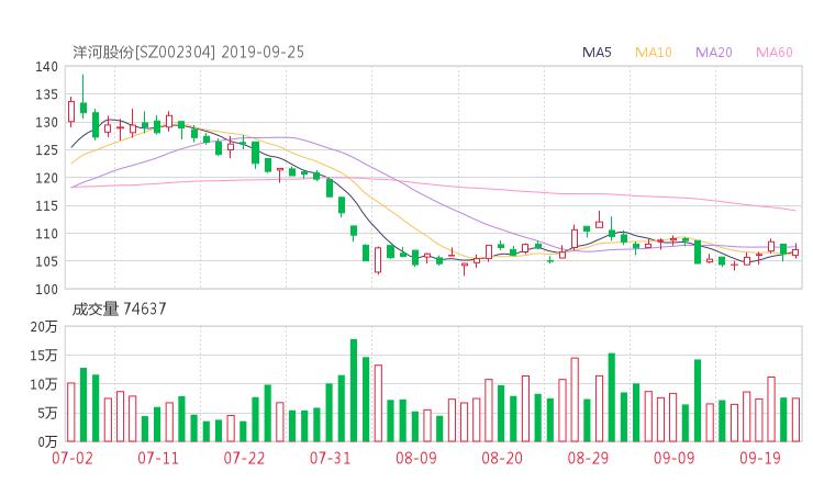 002304股票收盘价 洋河股份资金流向2019年9月24日