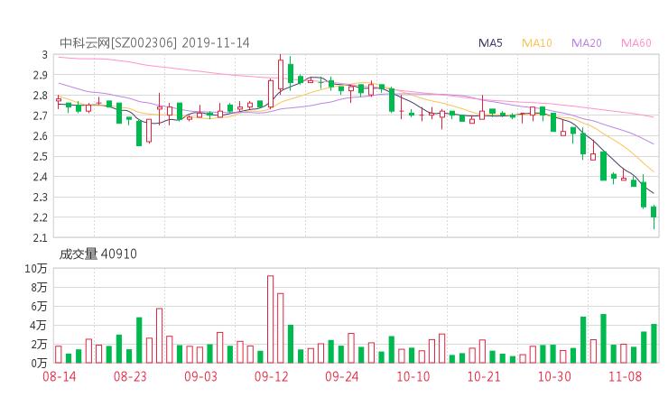 黃金期貨配資:002306股票收盤價 *ST云網資金流向2019年11月14日