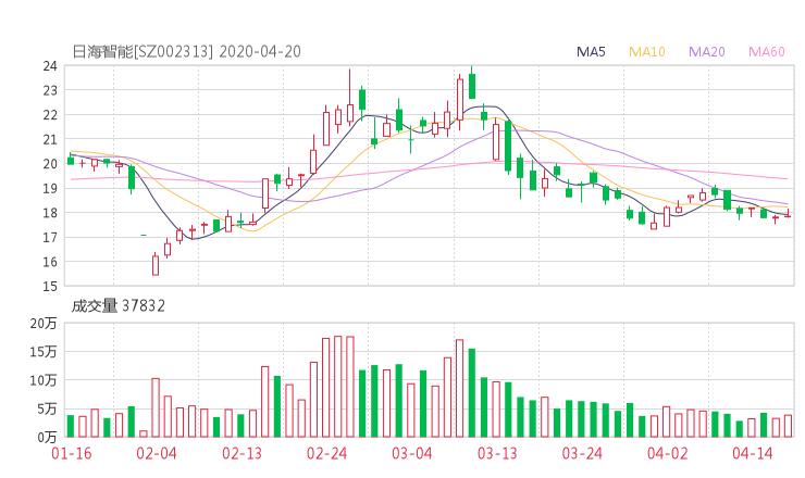 002313股票收盤價 日海智能資金流向2020年4月20日 微平