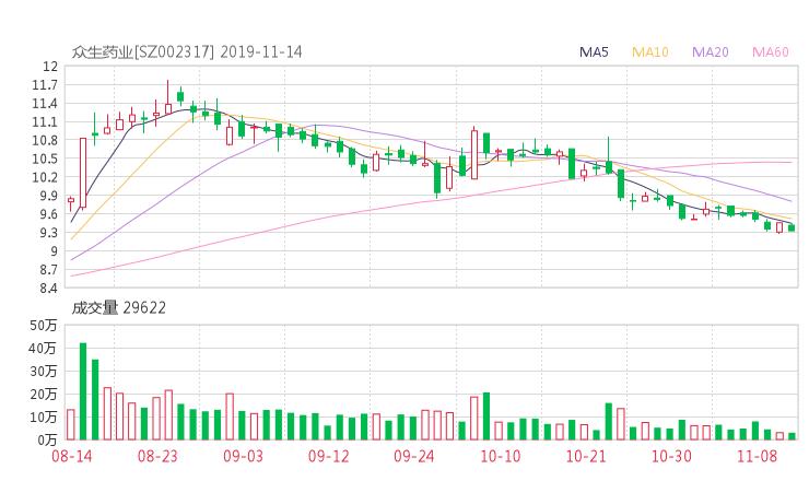 淘股啦:002317股票收盘价 众生药业资金流向2019年11月14日