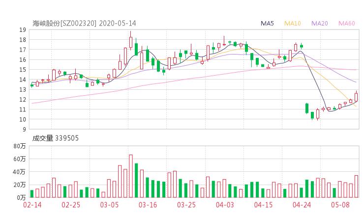 002320股票收盘价 海峡股份股票今日行情走势2020年5月14日
