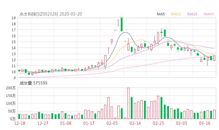 002326股票收盘价 永太科技资金流向2020年3月20日
