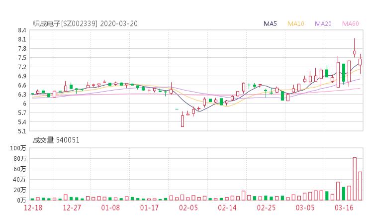 002339股票收盘价 积成电子资金流向2020年3月20日