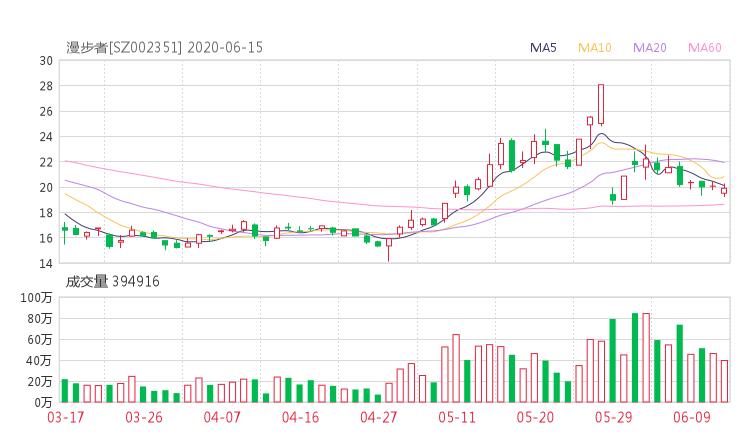 漫步者股吧热议:漫步者002351股票行情走势分析2020年06月