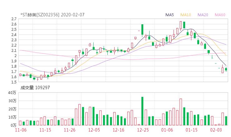 002356股票收盘价 赫美集团资金流向2020年2月7日