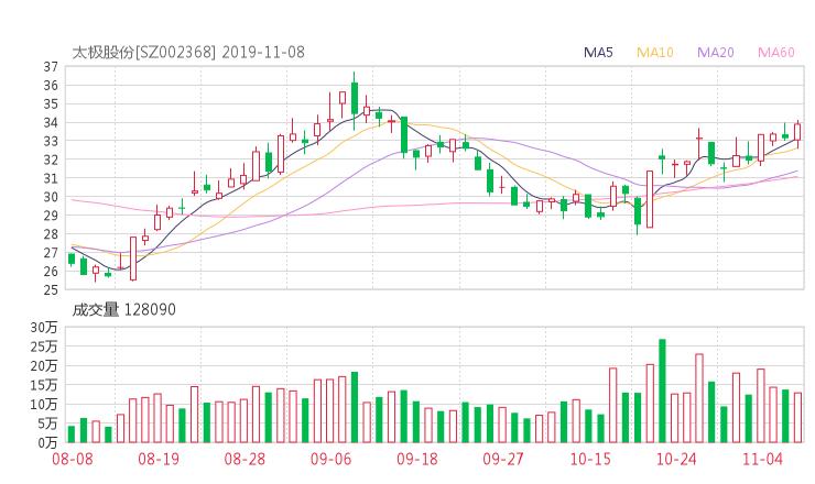 002368资金流向 太极股份股票资金流向 最新消息2019年11月11日