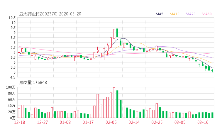 002370股票收盘价 亚太药业资金流向2020年3月20日