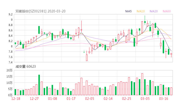 002381股票收盘价 双箭股份资金流向2020年3月20日
