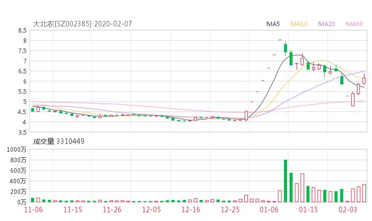 002385股票收盘价 大北农资金流向2020年2月7日