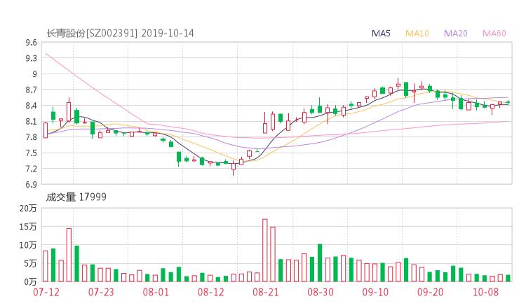 網貸110維權:002391股票收盤價 長青股份資金流向2019年10月14日