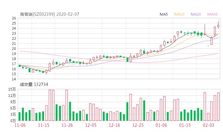 002399股票收盘价 海普瑞资金流向2020年2月7日