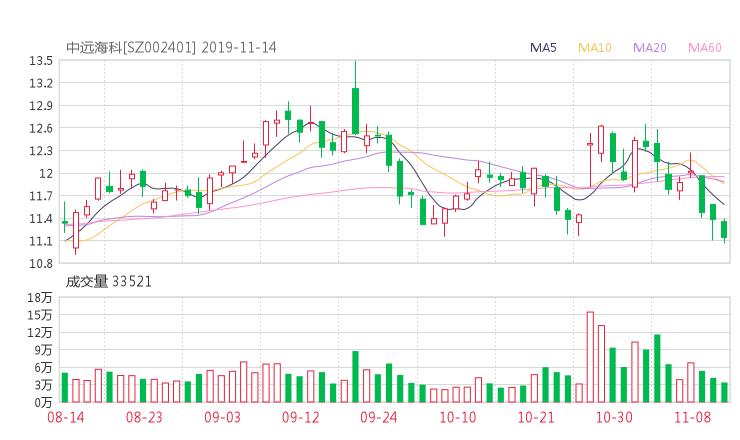 安和股票学习网:002401股票收盘价 中远海科资金流向2019年11月14日