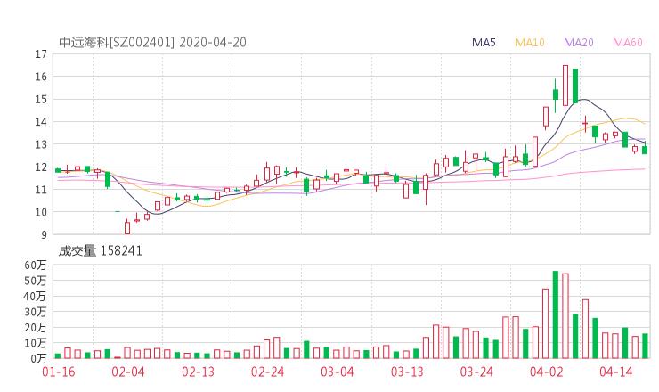 002401股票收盘价 中远海科资金流向2020年4月20日 投机岛
