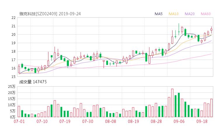 002409股票收盘价 雅克科技资金流向2019年9月24日