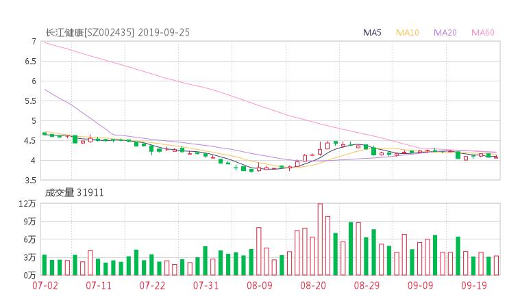 002435股票收盘价 长江润发资金流向2019年9月24日
