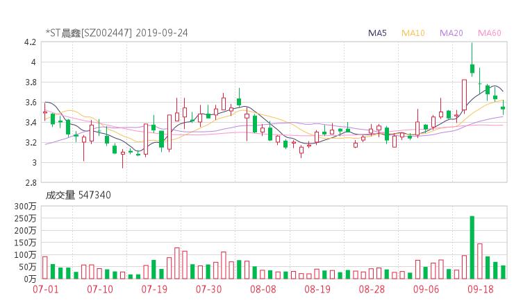 002447股票收盘价 晨鑫科技资金流向2019年9月24日