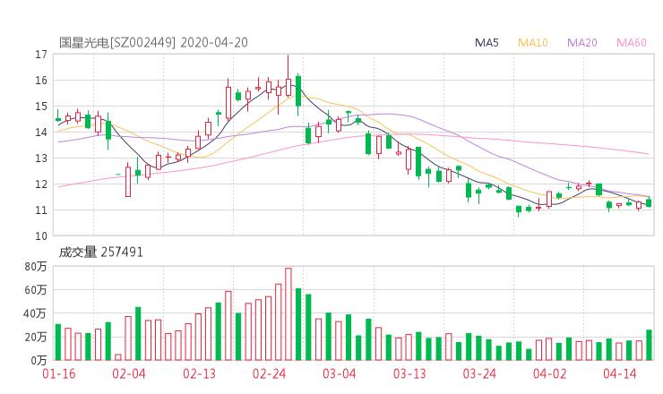 002449股票收盘价 国星光电资金流向2020年4月20日 文华财经