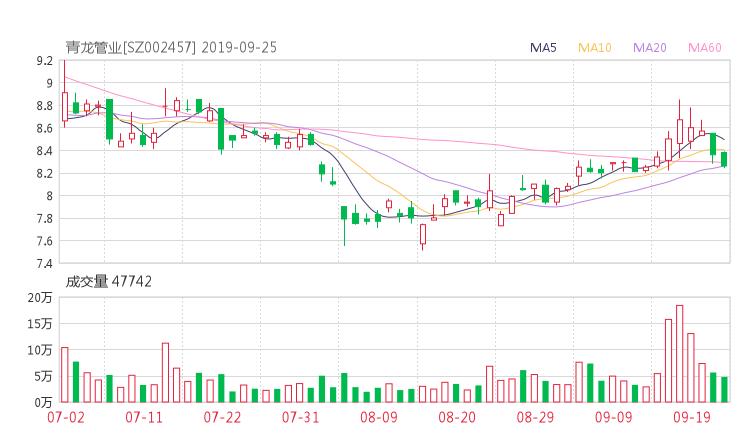 002457股票收盘价 青龙管业资金流向2019年9月24日