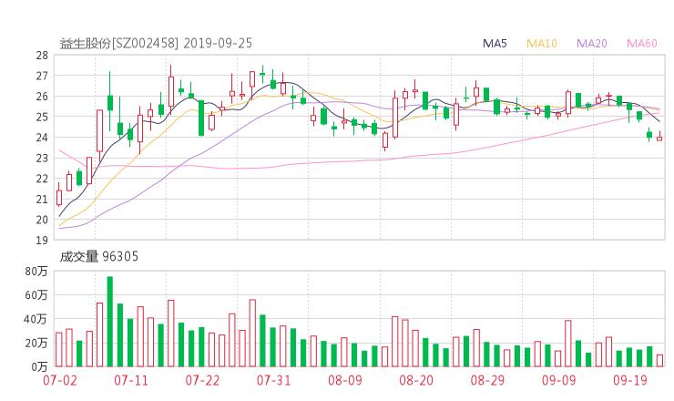 002458股票收盘价 益生股份资金流向2019年9月24日