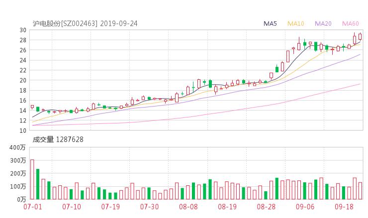 002463股票收盘价 沪电股份资金流向2019年9月24日