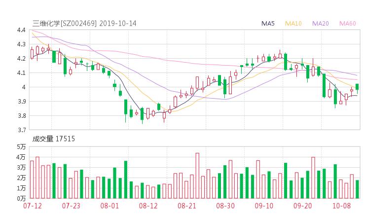华夏配资网:002469股票收盘价 三维工程资金流向2019年10月14日