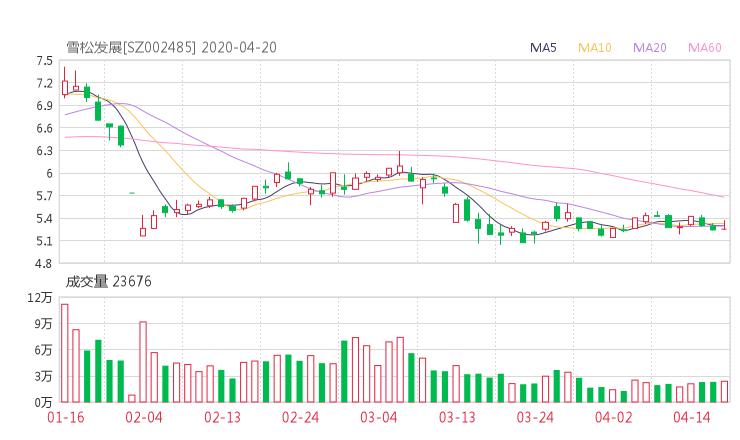 002485股票收盘价 希努尔资金流向2020年4月20日 51wangdai