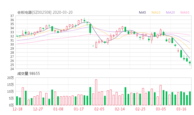 002508股票收盘价 老板电器资金流向2020年3月20日