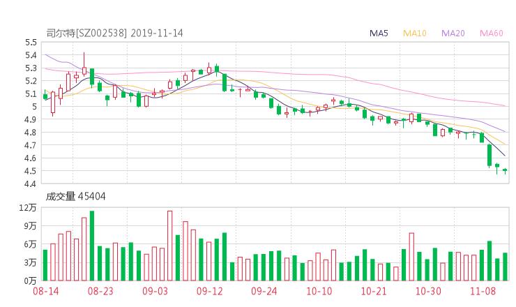 金色配资门户网:002538股票收盘价 司尔特资金流向2019年11月14日