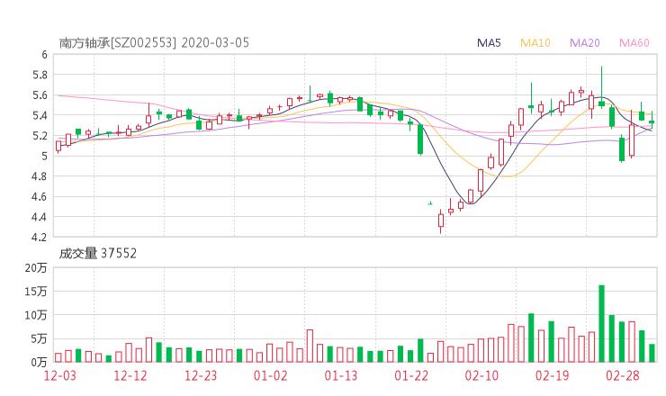 002553股票收盘价 南方轴承资金流向2020年3月5日