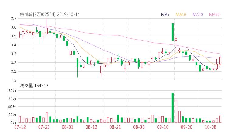 配资知识网:002554股票收盘价 惠博普资金流向2019年10月14日