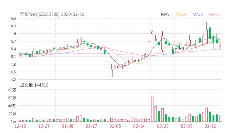 002580股票收盘价 圣阳股份资金流向2020年3月20日