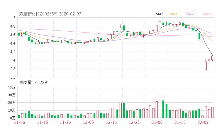002585股票收盤價 雙星新材資金流向2020年2月7日