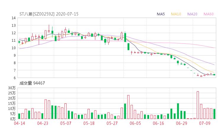 002592股票收盘价 ST八菱资金流向2020年7月14日 中腾信