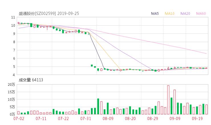 002599股票收盘价 盛通股份资金流向2019年9月24日