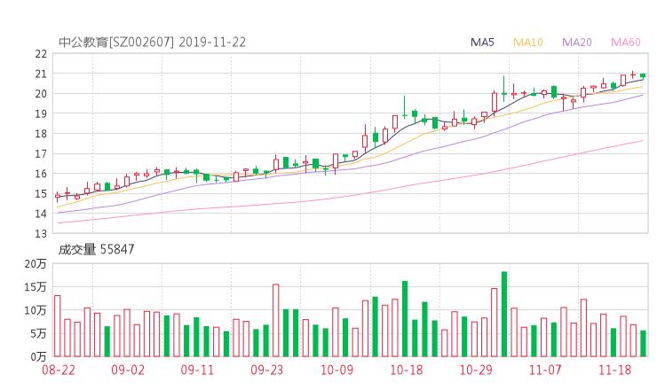 亚夏汽车股吧热议:亚夏汽车002607资金流向揭秘 行情走势分析2019年11月