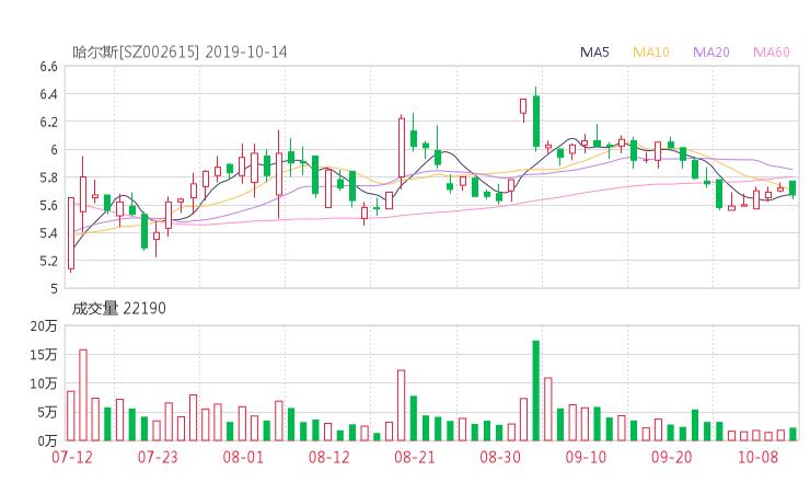 小麦财经股票网:002615股票收盘价 哈尔斯资金流向2019年10月14日