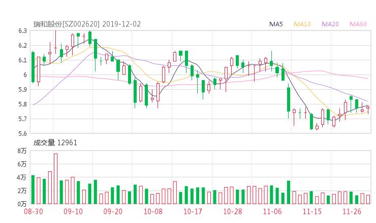 002620股票最新消息 瑞和股份股票新闻2019 和邦生物603077