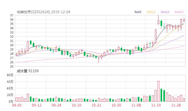 002624股票最新消息 完美世界股票新闻2019 威星智能股票分红