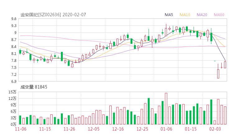 002636股票收盘价 金安国纪资金流向2020年2月7日