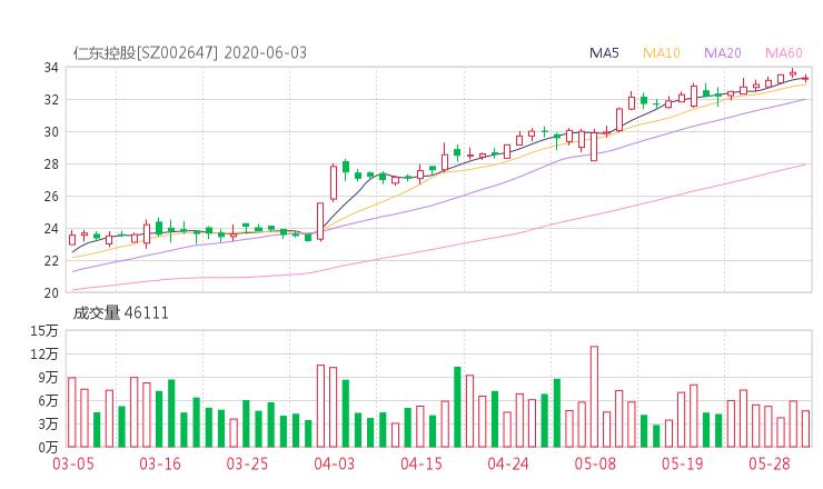 002647股票收盘价 仁东控股资金流向2020年6月3日 网贷查询网站