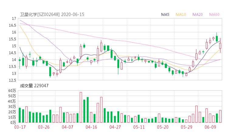 【002648股吧】精选:卫星石化股票收盘价 002648股吧新闻2020年6月15日