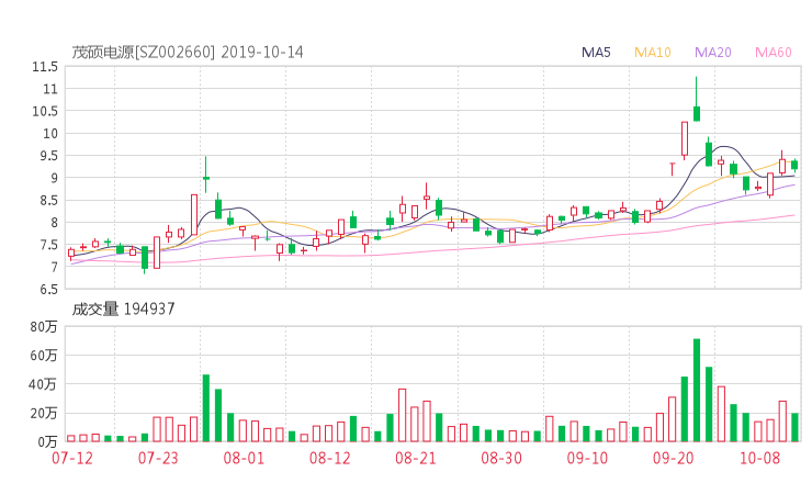 金理巴巴資訊網:002660股票收盤價 茂碩電源資金流向2019年10月14日