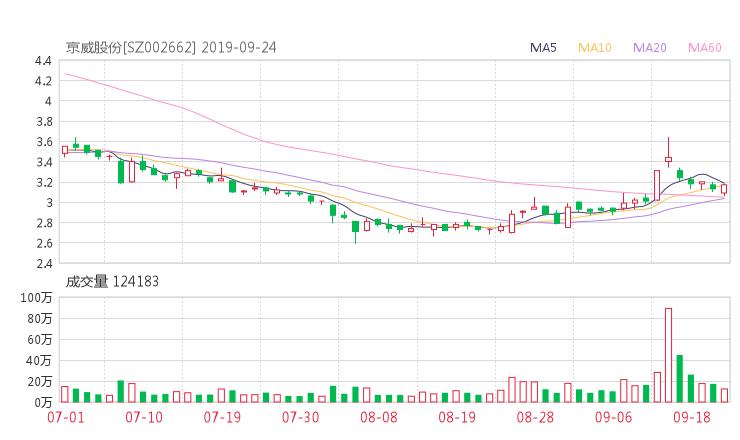 002662股票收盘价 京威股份资金流向2019年9月24日